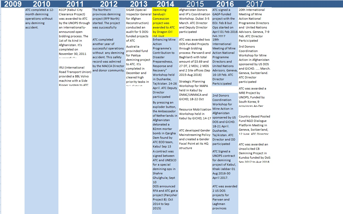 Time Line from 2009 to 2017
